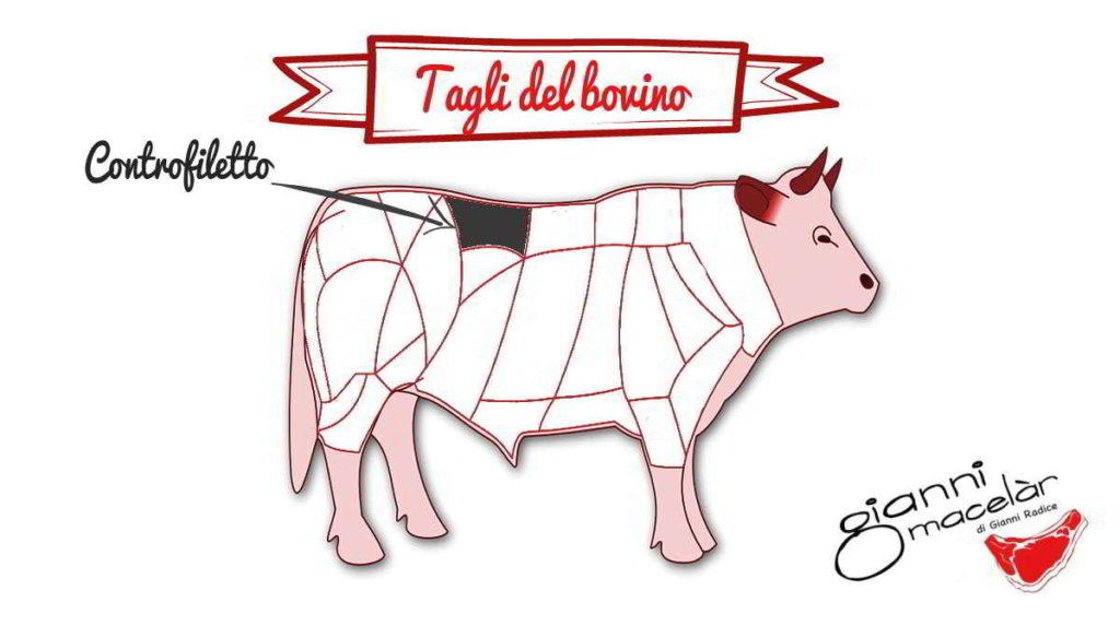 Tagli del bovino: controfiletto di manzo